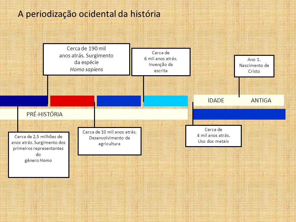 PRÉ-HISTÓRIA ANTIGA A periodização ocidental da história Cerca de 2,5 milhões de anos atrás. Surgimento dos primeiros representantes do gênero Homo Ce