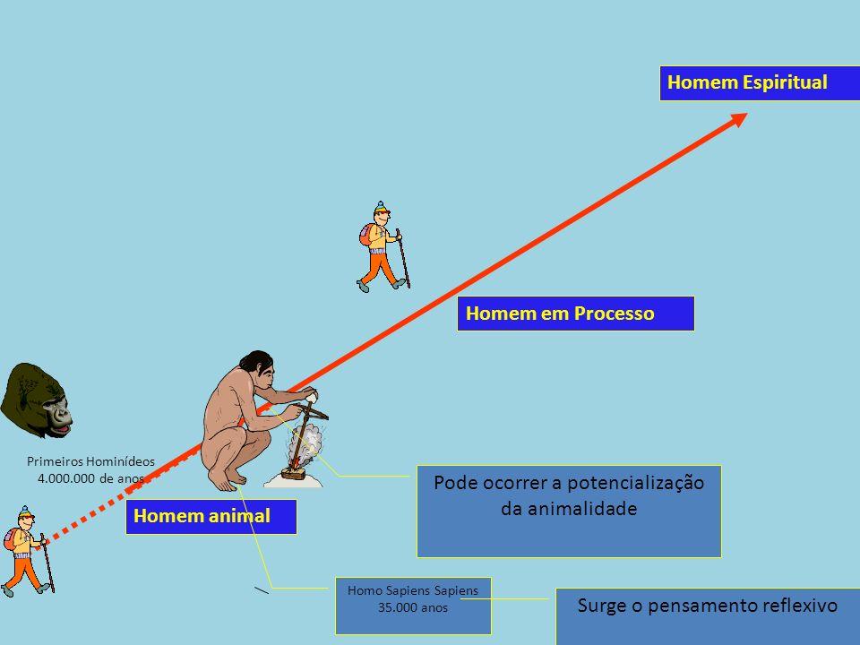 Homem animal Homem Espiritual Homem em Processo Homo Sapiens Sapiens 35.000 anos Surge o pensamento reflexivo Primeiros Hominídeos 4.000.000 de anos P