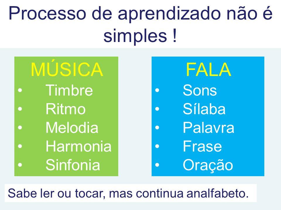 Processo de aprendizado não é simples ! MÚSICA Timbre Ritmo Melodia Harmonia Sinfonia FALA Sons Sílaba Palavra Frase Oração Sabe ler ou tocar, mas con