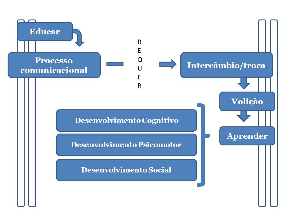 Processo comunicacional Educar REQUERREQUER Aprender Intercâmbio/troca Volição Desenvolvimento Cognitivo Desenvolvimento Psicomotor Desenvolvimento Social