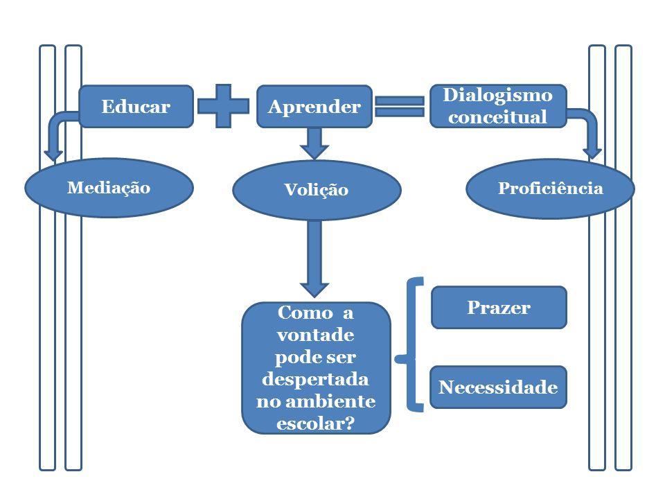 EducarAprender Dialogismo conceitual Mediação Volição Proficiência Como a vontade pode ser despertada no ambiente escolar.