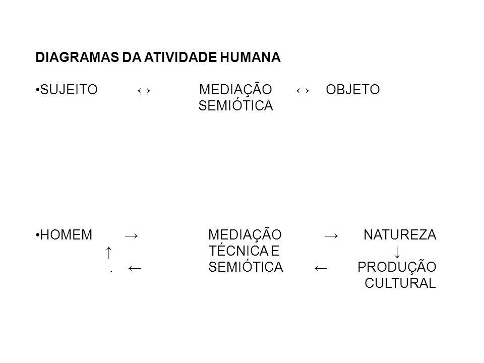 DIAGRAMAS DA ATIVIDADE HUMANA SUJEITO MEDIAÇÃO OBJETO SEMIÓTICA HOMEM MEDIAÇÃO NATUREZA TÉCNICA E. SEMIÓTICA PRODUÇÃO CULTURAL