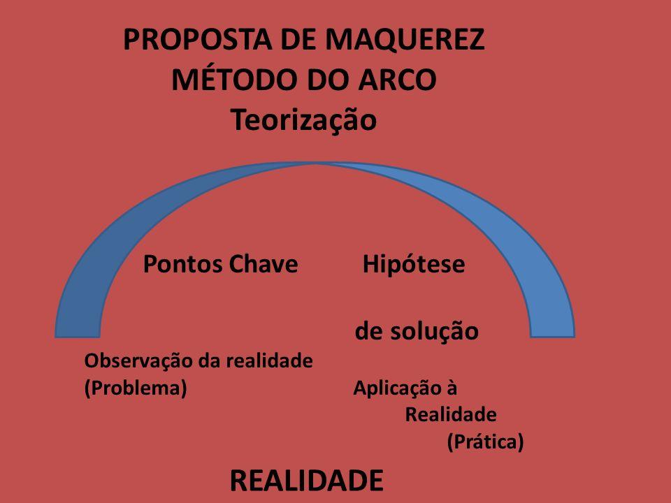 PROPOSTA DE MAQUEREZ MÉTODO DO ARCO Teorização Pontos Chave Hipótese de solução Observação da realidade (Problema) Aplicação à Realidade (Prática) REALIDADE