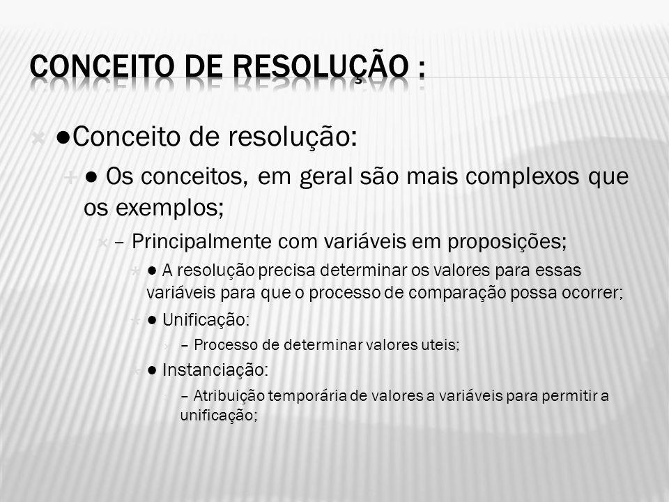 Conceito de resolução: Os conceitos, em geral são mais complexos que os exemplos; – Principalmente com variáveis em proposições; A resolução precisa d