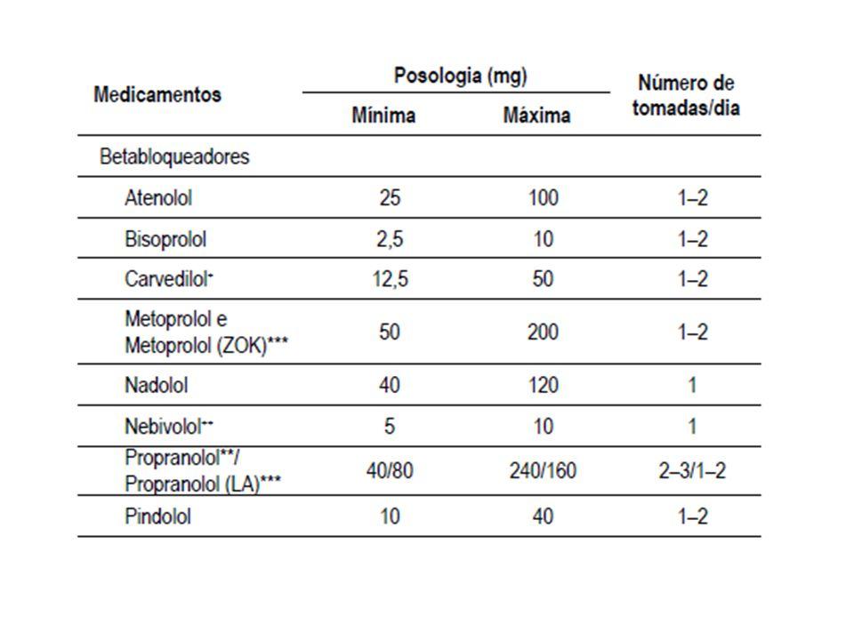 VASODILATADORES DIRETOS Atuam na musculatura da parede vascular, com vasodilatação e redução da RVP Associados a diuréticos ou betabloqueadores Reações adversas: retenção hídrica e taquicardia