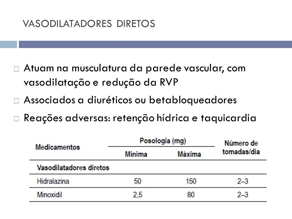 VASODILATADORES DIRETOS Atuam na musculatura da parede vascular, com vasodilatação e redução da RVP Associados a diuréticos ou betabloqueadores Reaçõe