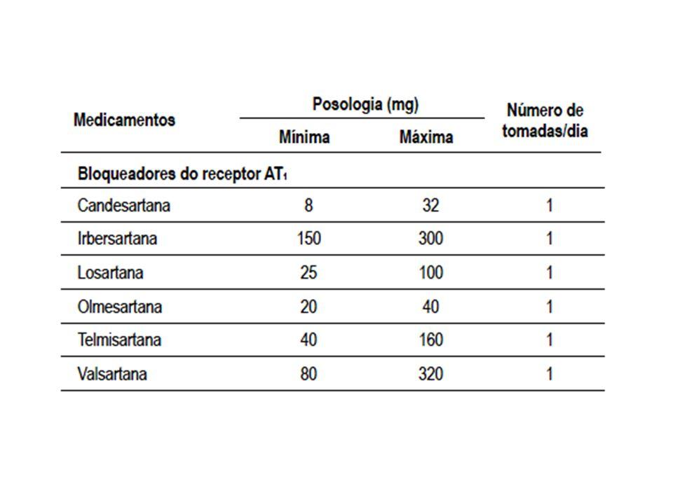 INIBIDOR DA RENINA Inibição direta da ação da renina Reduz morbidade cardiovascular e renal, hipertrofia do VE e proteinúria.