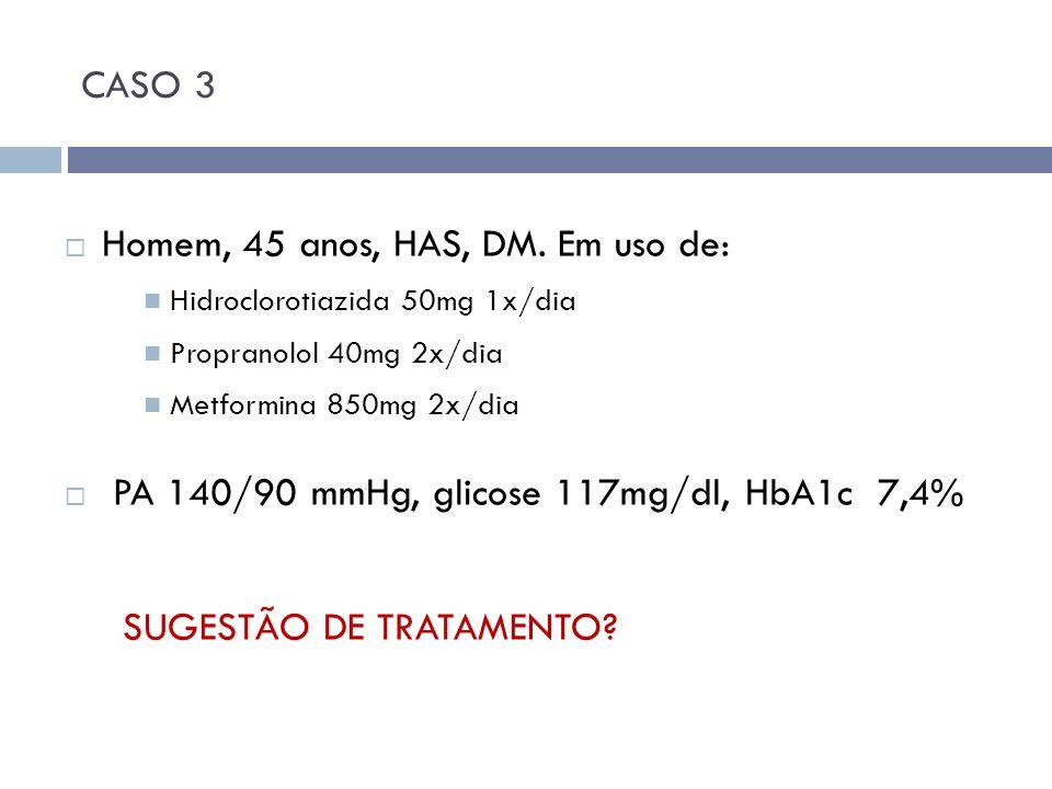 CASO 3 Homem, 45 anos, HAS, DM. Em uso de: Hidroclorotiazida 50mg 1x/dia Propranolol 40mg 2x/dia Metformina 850mg 2x/dia PA 140/90 mmHg, glicose 117mg