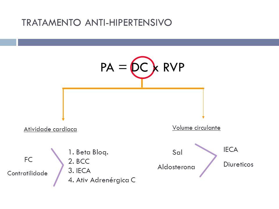 Atividade cardíaca Volume circulante FC Contratilidade 1. Beta Bloq. 2. BCC 3. IECA 4. Ativ Adrenérgica C Sal Aldosterona IECA Diureticos PA = DC x RV