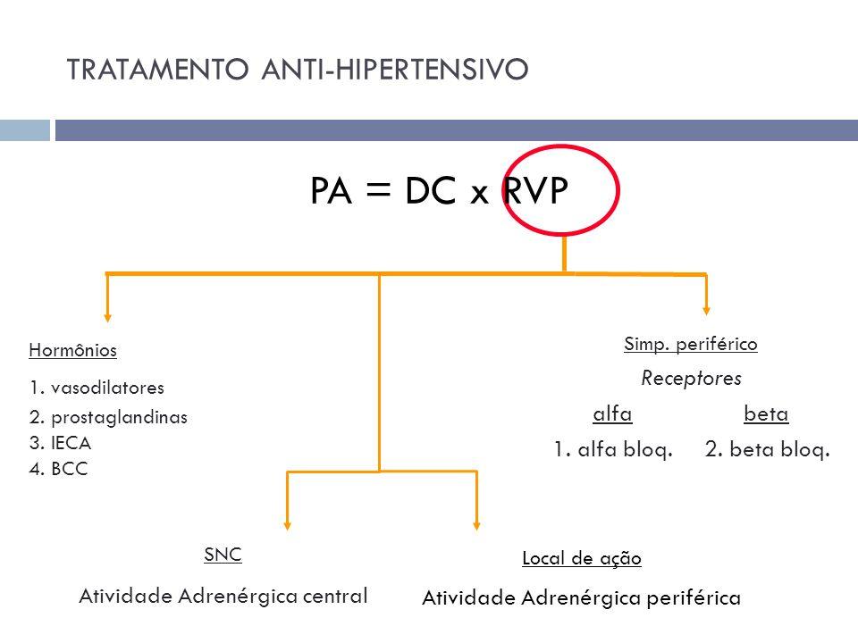 Hormônios 1. vasodilatores 2. prostaglandinas 3. IECA 4. BCC Simp. periférico Receptores alfa beta 1. alfa bloq. 2. beta bloq. SNC Atividade Adrenérgi