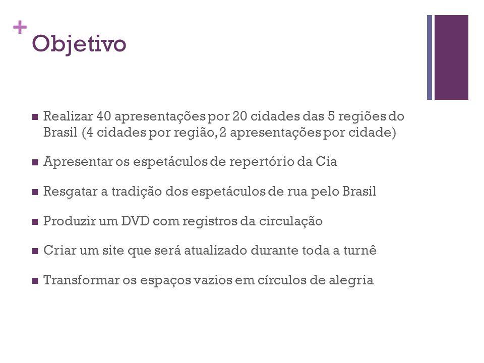 + Objetivo Realizar 40 apresentações por 20 cidades das 5 regiões do Brasil (4 cidades por região, 2 apresentações por cidade) Apresentar os espetácul