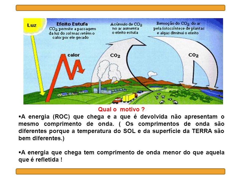 Qual o motivo ? A energia (ROC) que chega e a que é devolvida não apresentam o mesmo comprimento de onda. ( Os comprimentos de onda são diferentes por