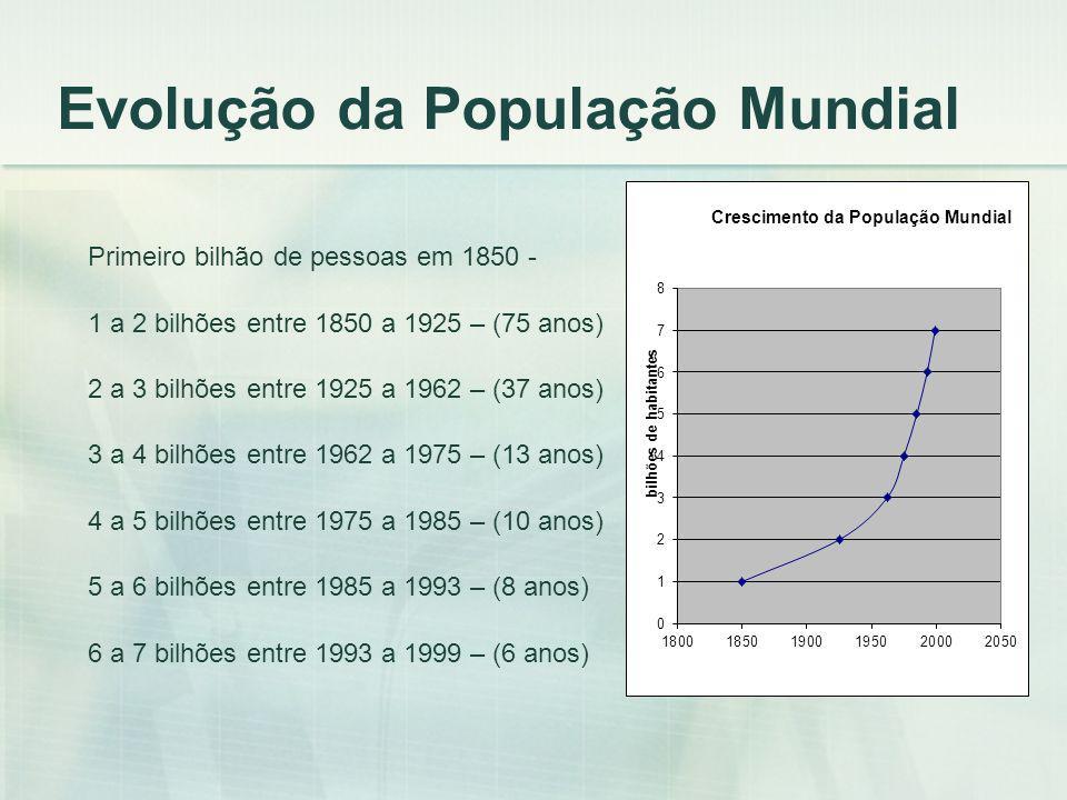 Evolução da População Mundial Primeiro bilhão de pessoas em 1850 - 1 a 2 bilhões entre 1850 a 1925 – (75 anos) 2 a 3 bilhões entre 1925 a 1962 – (37 a