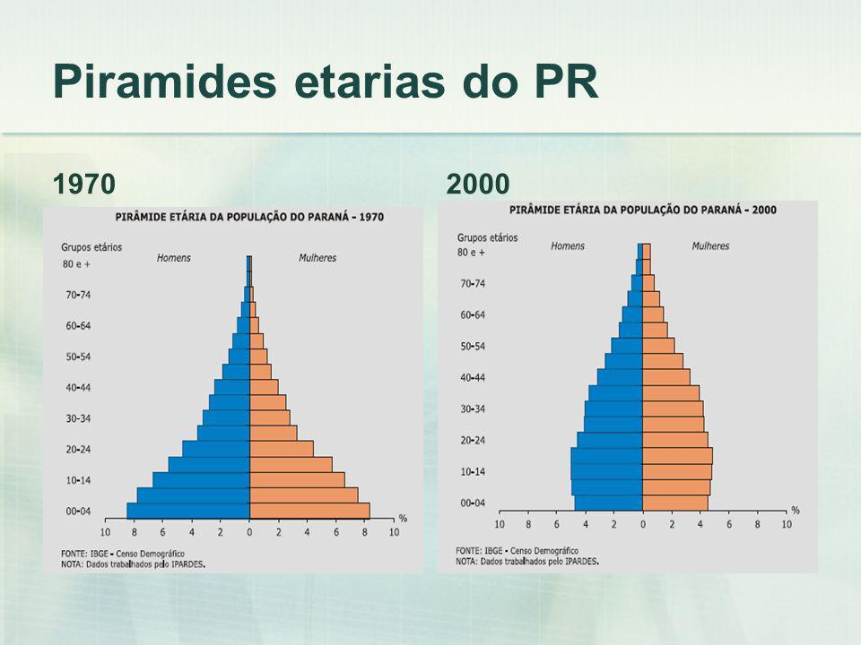 Piramides etarias do PR 19702000