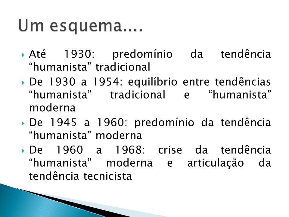 Até 1930: predomínio da tendência humanista tradicional De 1930 a 1954: equilíbrio entre tendências humanista tradicional e humanista moderna De 1945
