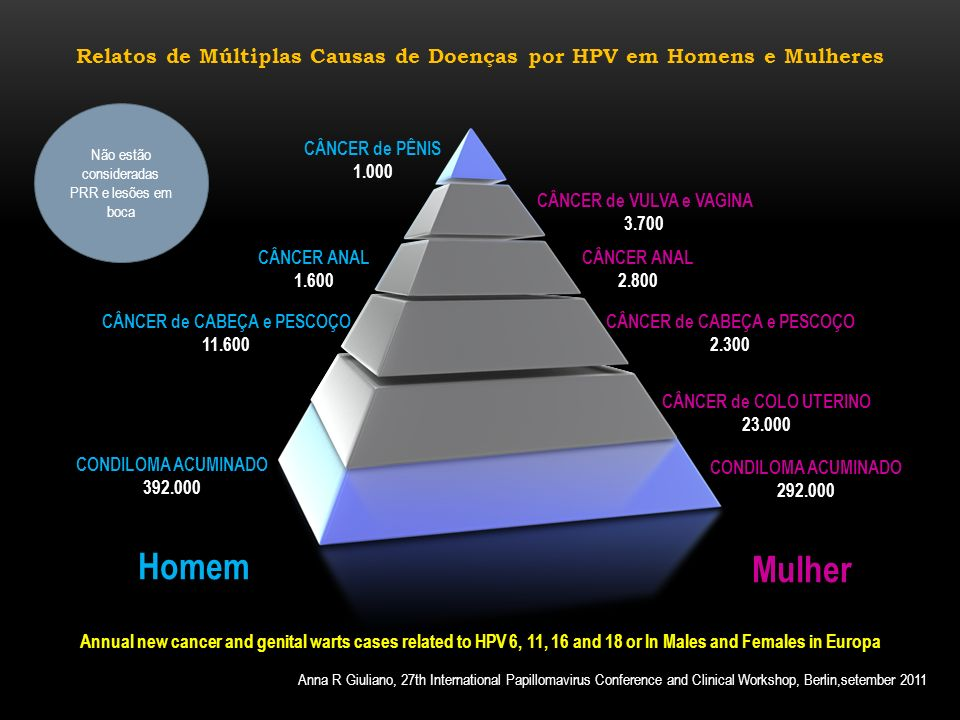 Laia Bruni et al19, Cervical HPV prevalence in five continents; meta-analysis on one million womwn with normal cytology. O 437. IPV Montreal 2010. p10