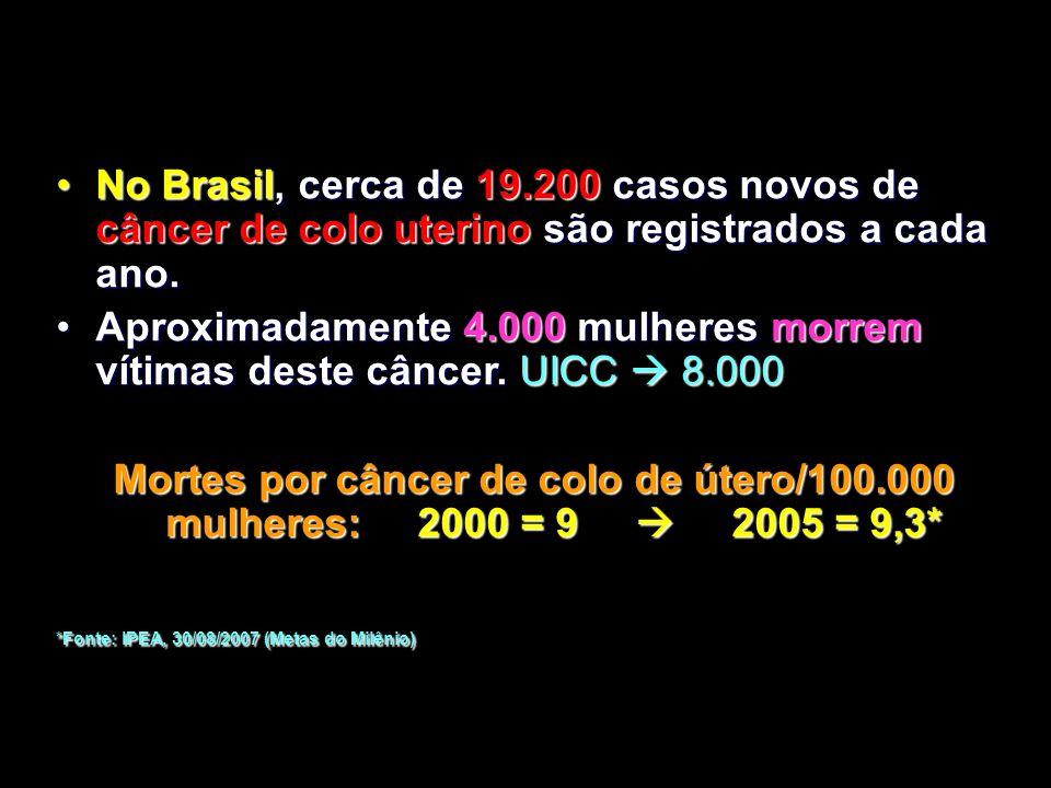 HPV e Câncer: Um Quadro Mais Abrangente + Inclui câncer e neoplasia intra-epitelial 1. Walboomers JM, Jacobs MV, Manos MM, et al. J Pathol. 1999;189:1