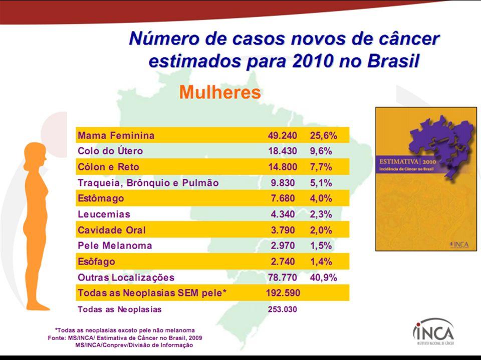 No Brasil, cerca de 19.200 casos novos de câncer de colo uterino são registrados a cada ano.No Brasil, cerca de 19.200 casos novos de câncer de colo u