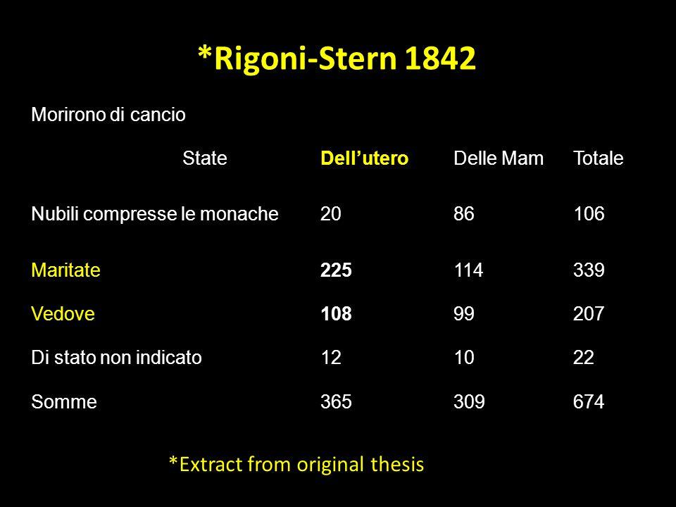 *Rigoni-Stern 1842 Morirono di cancio StateDelluteroDelle MamTotale Nubili compresse le monache2086106 Maritate225114339 Vedove10899207 Di stato non indicato121022 Somme365309674 *Extract from original thesis