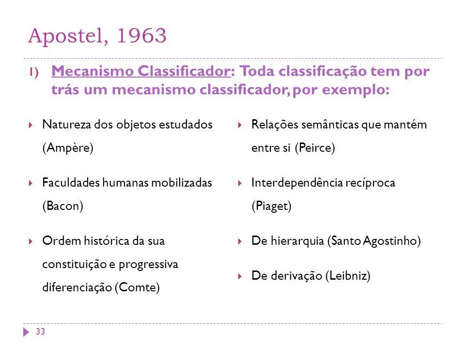 Apostel, 1963 1) Mecanismo Classificador: Toda classificação tem por trás um mecanismo classificador, por exemplo: Natureza dos objetos estudados (Ampère) Faculdades humanas mobilizadas (Bacon) Ordem histórica da sua constituição e progressiva diferenciação (Comte) Relações semânticas que mantém entre si (Peirce) Interdependência recíproca (Piaget) De hierarquia (Santo Agostinho) De derivação (Leibniz) 33