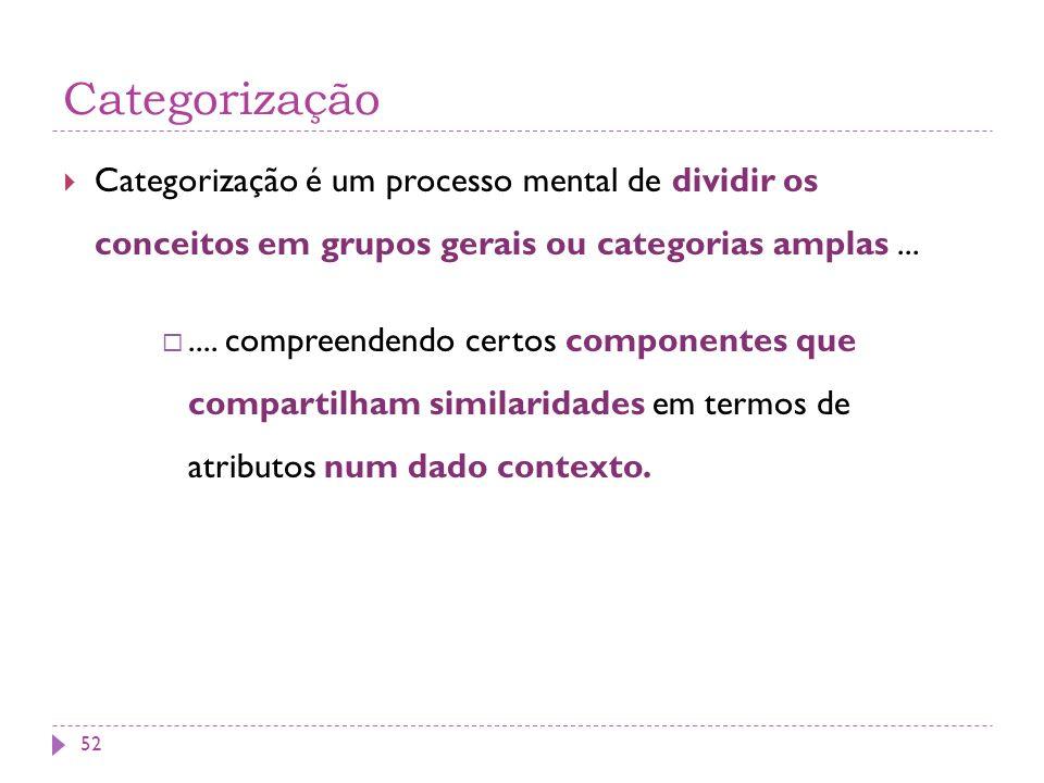 Categorização Categorização é um processo mental de dividir os conceitos em grupos gerais ou categorias amplas....... compreendendo certos componentes