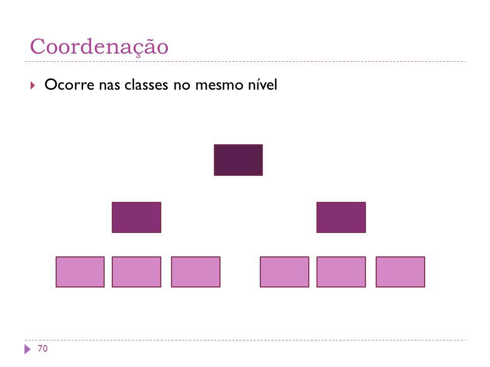 Coordenação Ocorre nas classes no mesmo nível 70