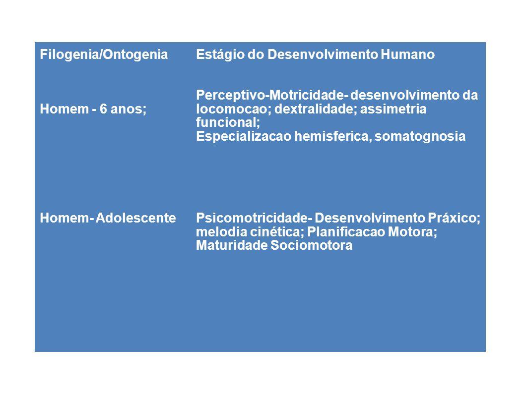 Filogenia/Ontogenia Homem - 6 anos; Homem- Adolescente Estágio do Desenvolvimento Humano Perceptivo-Motricidade- desenvolvimento da locomocao; dextral