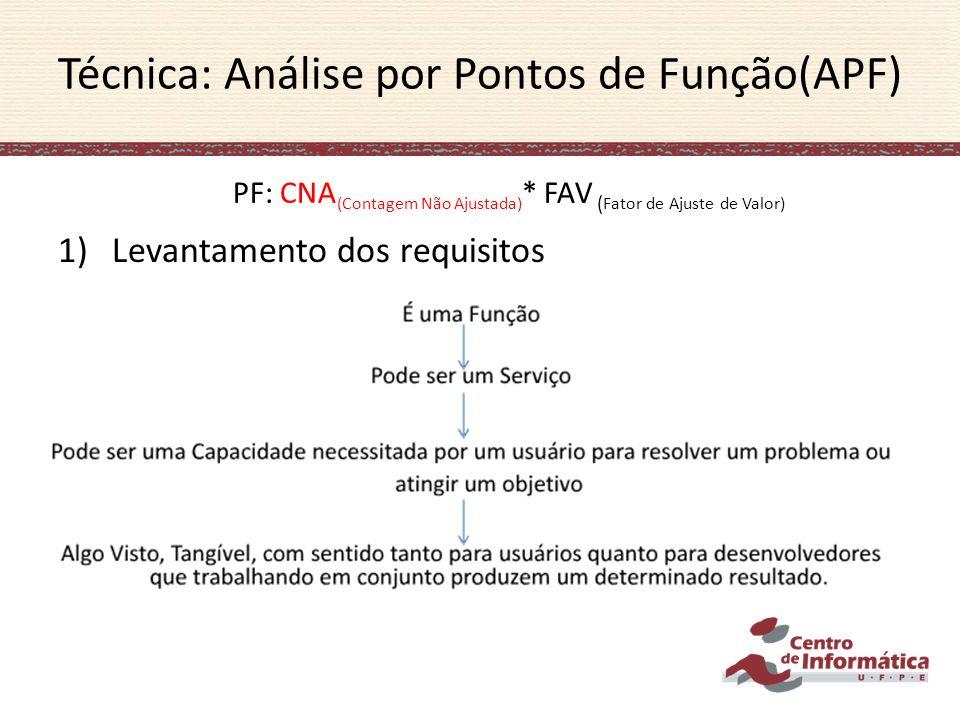 1)Levantamento dos requisitos Técnica: Análise por Pontos de Função(APF) PF: CNA (Contagem Não Ajustada) * FAV ( Fator de Ajuste de Valor)