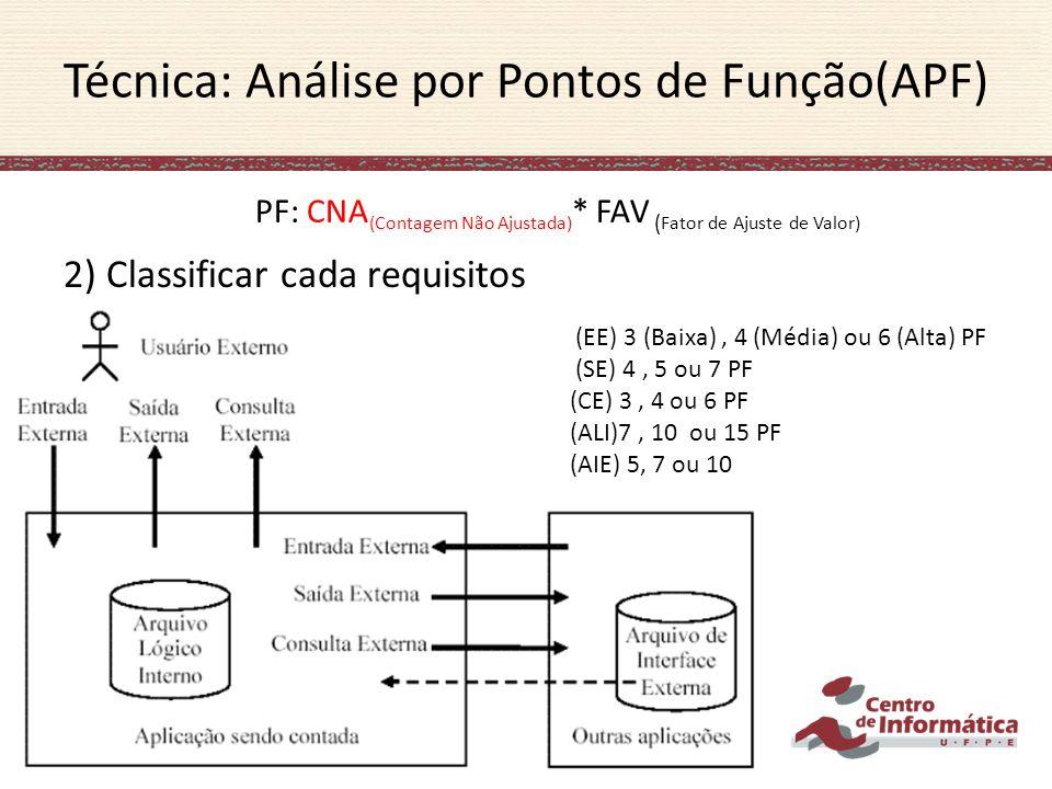 2) Classificar cada requisitos Técnica: Análise por Pontos de Função(APF) (EE) 3 (Baixa), 4 (Média) ou 6 (Alta) PF (SE) 4, 5 ou 7 PF (CE) 3, 4 ou 6 PF