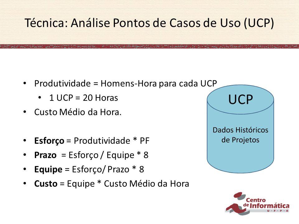 UCP Produtividade = Homens-Hora para cada UCP 1 UCP = 20 Horas Custo Médio da Hora. Esforço = Produtividade * PF Prazo = Esforço / Equipe * 8 Equipe =