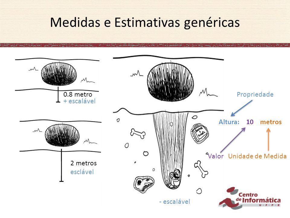 Modelo Formal de Medição