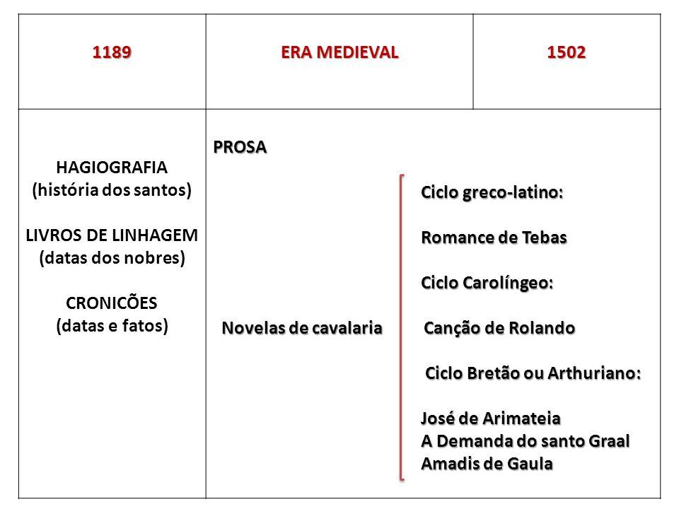 1189 ERA MEDIEVAL 1ª ERA INFLUÊNCIA PROVENÇAL 1434 CANCIONEIROS POETAS Da Vaticana D.