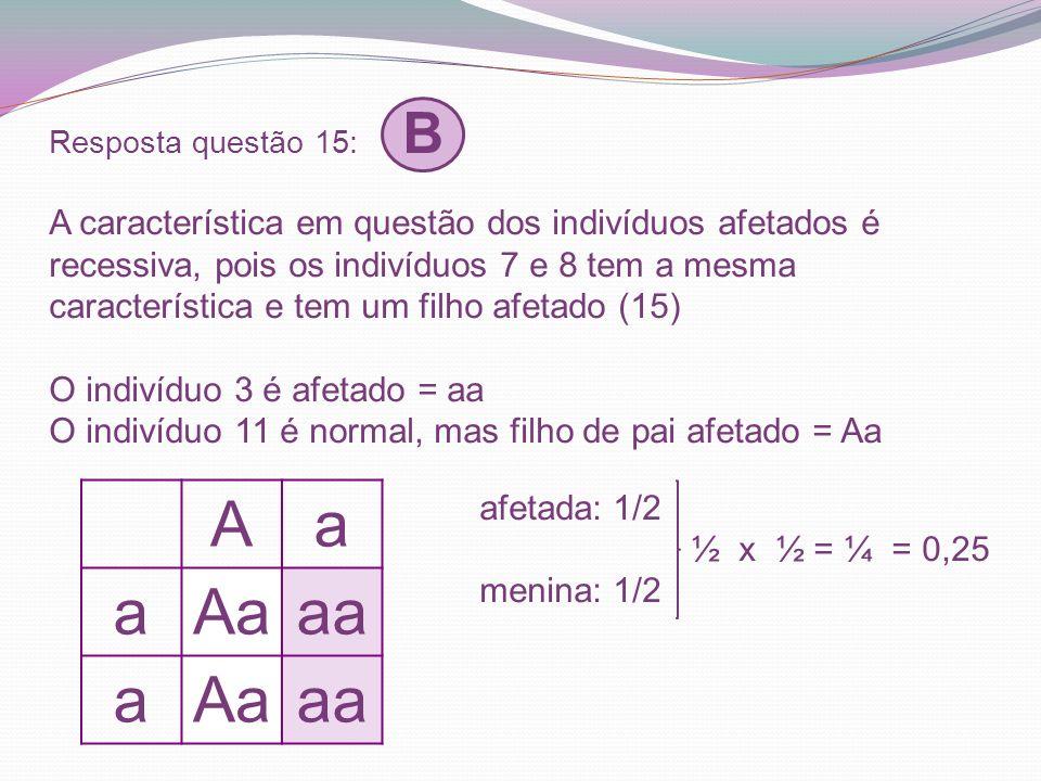 Resposta questão 15: B A característica em questão dos indivíduos afetados é recessiva, pois os indivíduos 7 e 8 tem a mesma característica e tem um f