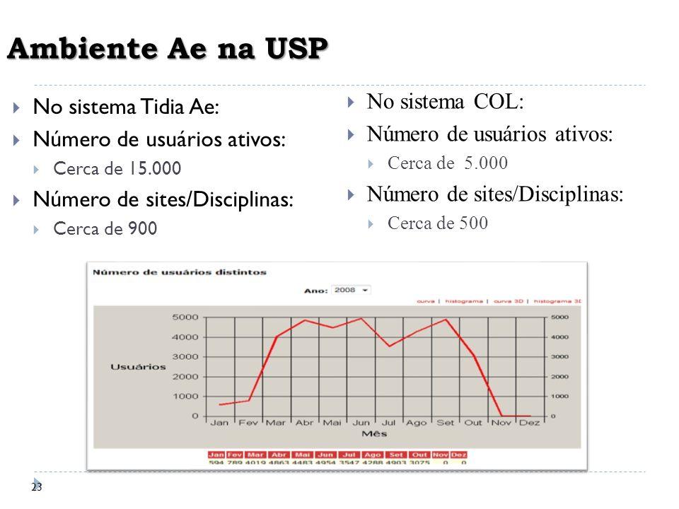 23 Ambiente Ae na USP No sistema Tidia Ae: Número de usuários ativos: Cerca de 15.000 Número de sites/Disciplinas: Cerca de 900 No sistema COL: Número