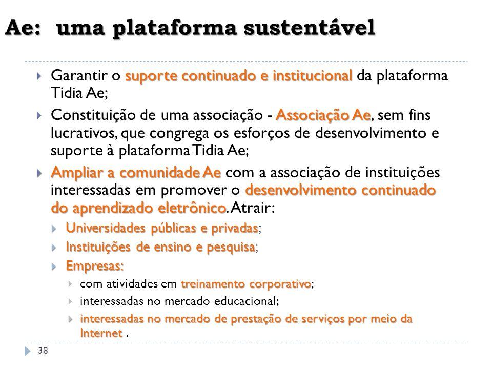 Ae: uma plataforma sustentável suporte continuado e institucional Garantir o suporte continuado e institucional da plataforma Tidia Ae; Associação Ae