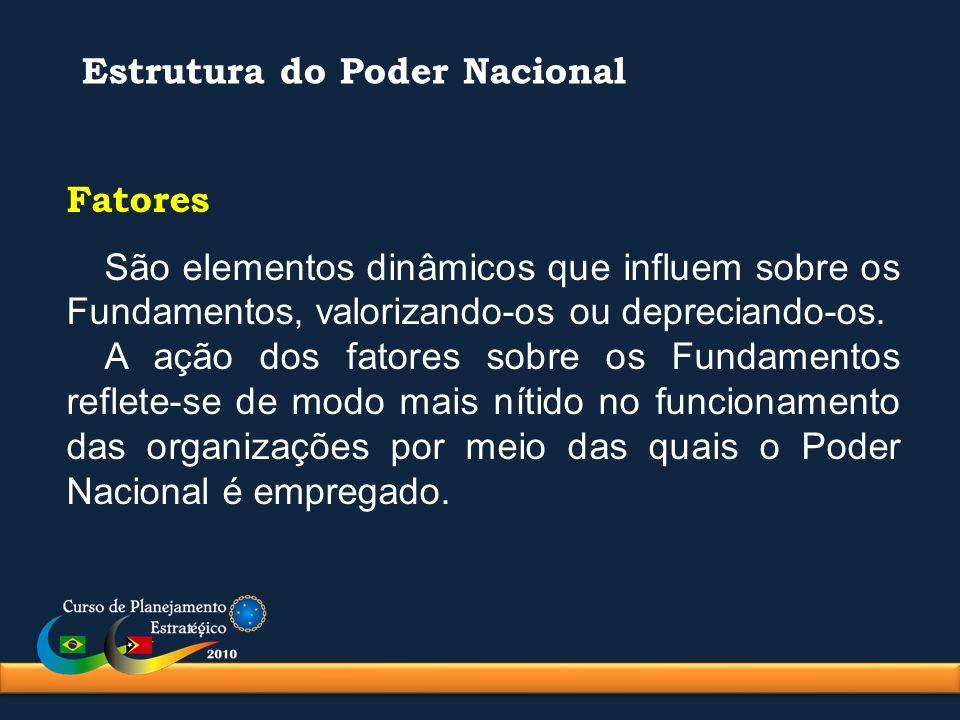 Estrutura do Poder Nacional Fatores São elementos dinâmicos que influem sobre os Fundamentos, valorizando-os ou depreciando-os. A ação dos fatores sob