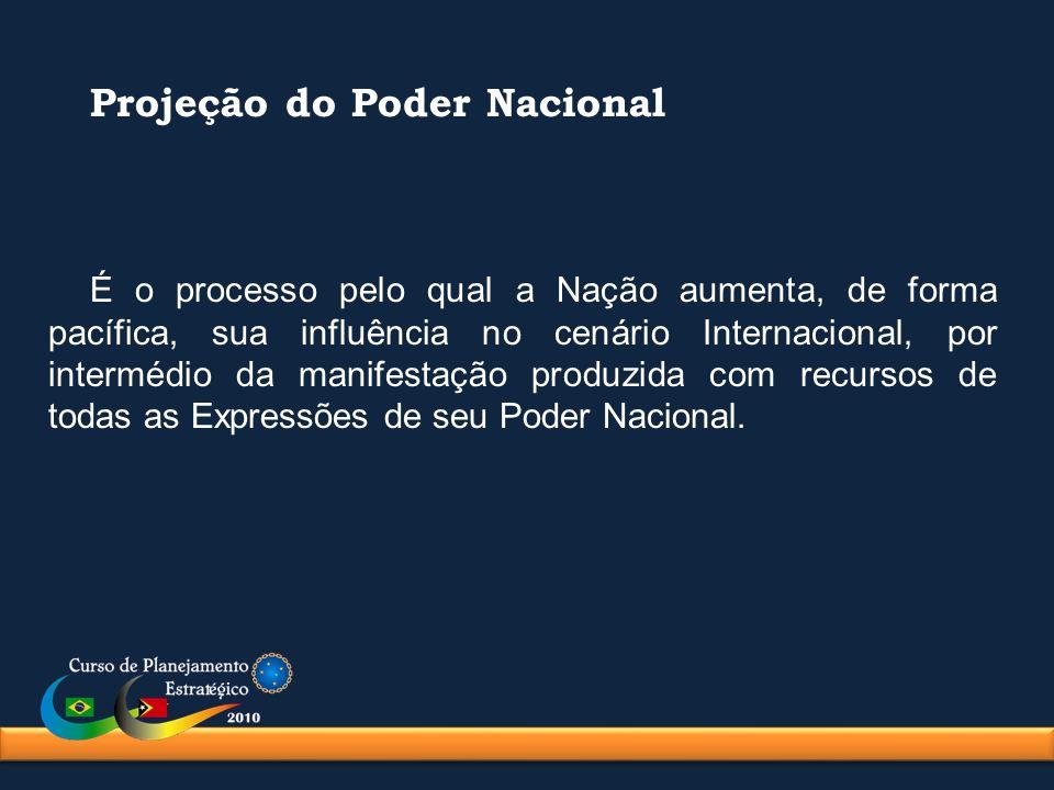 Projeção do Poder Nacional É o processo pelo qual a Nação aumenta, de forma pacífica, sua influência no cenário Internacional, por intermédio da manif