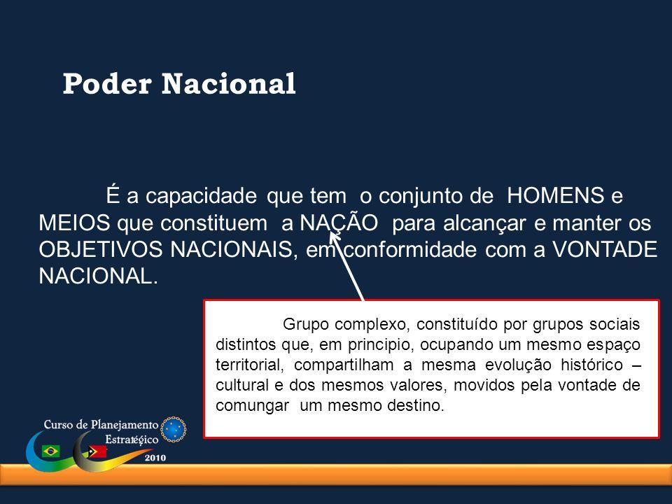 Poder Nacional É a capacidade que tem o conjunto de HOMENS e MEIOS que constituem a NAÇÃO para alcançar e manter os OBJETIVOS NACIONAIS, em conformida