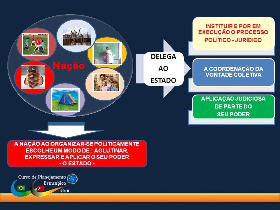 Avaliação do Poder Nacional O Poder Nacional destina-se a promover o desenvolvimento e a segurança.