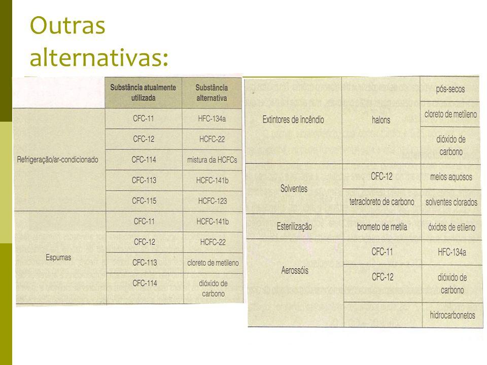 Outras alternativas: