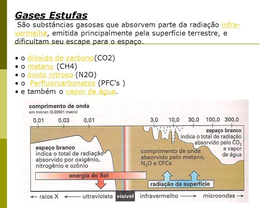 Gases Estufas São substâncias gasosas que absorvem parte da radiação infra- vermelha, emitida principalmente pela superfície terrestre, e dificultam s