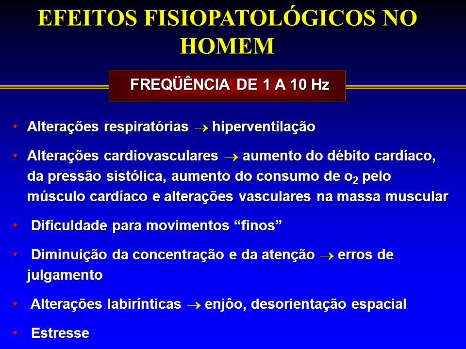 EFEITOS FISIOPATOLÓGICOS NO HOMEM Alterações respiratórias hiperventilaçãoAlterações respiratórias hiperventilação Alterações cardiovasculares aumento