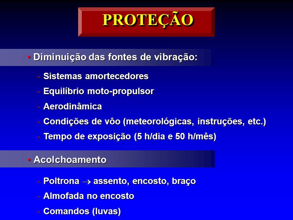 Diminuição das fontes de vibração:Diminuição das fontes de vibração: -Sistemas amortecedores -Equilíbrio moto-propulsor -Aerodinâmica -Condições de vô