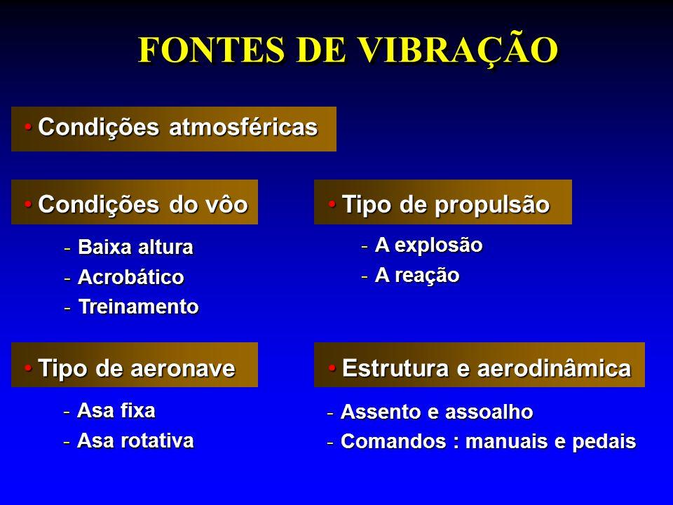 Diminuição das fontes de vibração:Diminuição das fontes de vibração: -Sistemas amortecedores -Equilíbrio moto-propulsor -Aerodinâmica -Condições de vôo (meteorológicas, instruções, etc.) -Tempo de exposição (5 h/dia e 50 h/mês) AcolchoamentoAcolchoamento -Poltrona assento, encosto, braço -Almofada no encosto -Comandos (luvas) PROTEÇÃOPROTEÇÃO