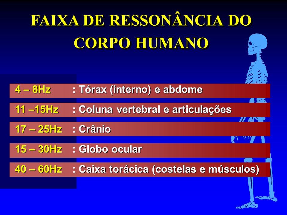 FAIXA DE RESSONÂNCIA DO CORPO HUMANO 4 – 8Hz: Tórax (interno) e abdome 11 –15Hz: Coluna vertebral e articulações 17 – 25Hz: Crânio 15 – 30Hz: Globo oc