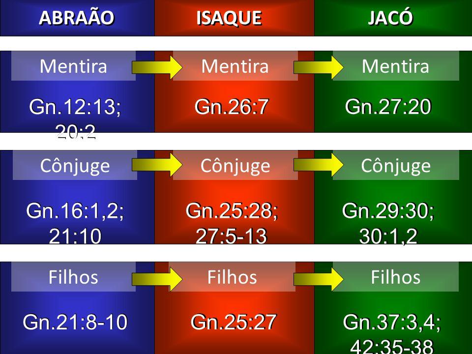 ABRAÃO ISAQUE JACÓ Mentira Gn.12:13; 20:2 Gn.26:7 Gn.27:20 Cônjuge Gn.16:1,2; 21:10 Gn.25:28; 27:5-13 Gn.29:30; 30:1,2 Filhos Gn.21:8-10 Gn.25:27 Gn.3