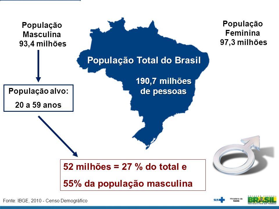População Feminina 97,3 milhões População Total do Brasil 190,7 milhões 190,7 milhões de pessoas de pessoas Fonte: IBGE, 2010 - Censo Demográfico Popu