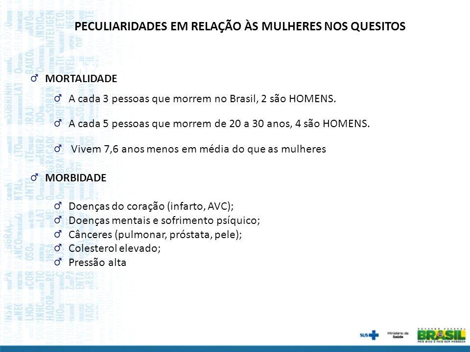 A cada 3 pessoas que morrem no Brasil, 2 são HOMENS. A cada 5 pessoas que morrem de 20 a 30 anos, 4 são HOMENS. Vivem 7,6 anos menos em média do que a