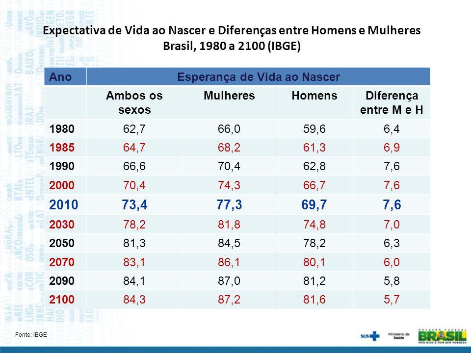Expectativa de Vida ao Nascer e Diferenças entre Homens e Mulheres Brasil, 1980 a 2100 (IBGE) AnoEsperança de Vida ao Nascer Ambos os sexos MulheresHo