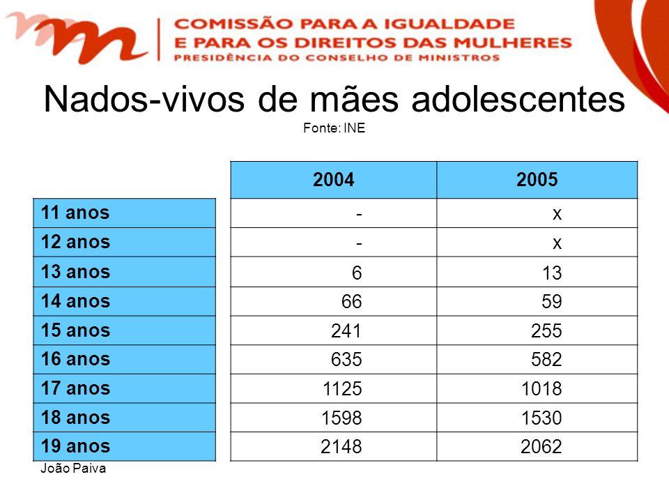 João Paiva Nados-vivos de mães adolescentes Fonte: INE 20042005 11 anos - x 12 anos - x 13 anos 6 13 14 anos 66 59 15 anos 241 255 16 anos 635 582 17